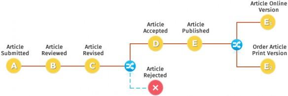 Ein vorbildlicher Publikationsprozess
